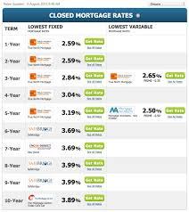Fixed Mortgage Rates Holding Steady Kevin Tina Girard Royal