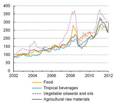 Agricultural Commodity Prices Chart Special Challenges Facing Emerging Market Economies And