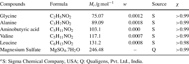 Compounds Used In This Study With Their Empirical Formula