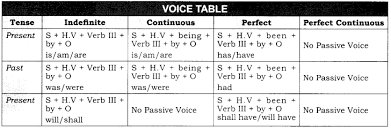 Rbse Class 10 English Grammar Active And Passive Voice