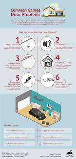 infographic of common garage door problems