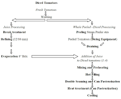 Tomato Sauce Production Flow Chart Ssica Processing Tomato Topics And Strategies Tomato News