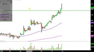 Mgti Stock Chart Mgti Stock Chart Technical Analysis For 12 11 17