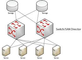 data center storage evolution das nas san san over ip fc figure 3 meshed san architecture