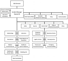 Cdc Organizational Chart Centers For Disease Control And Prevention Abbreviated