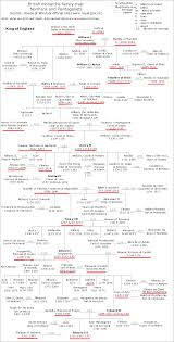 Uk Chart Facts 10 Generation Relationship Chart Family History Family