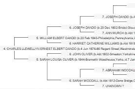 Our Family Tree Pedigree Charts Are Now Online