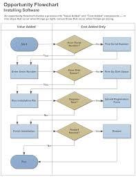 Swim Lane Diagram Learn Everything About Swimlane Diagrams