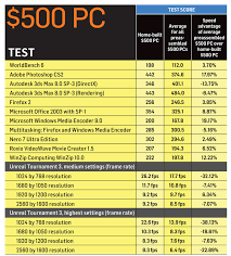 Computer Build Chart The Perfect Pc Dont Buy It Build It