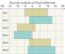 Flooding Fsc Geography Fieldwork
