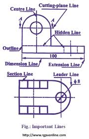 Have you ever heard someone talk in a jumble of letters and have no idea what the heck they mean? Draw The Following Lines Used In Projection I Extension Line Ii Leader Line Iii Construction Line À¤¨ À¤® À¤¨à¤² À¤– À¤¤ À¤² À¤‡à¤¨ À¤• À¤– À¤š Solutions Ed Question Answer Collection