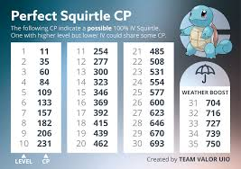 Squirtle 100 Iv Cp Chart Thesilphroad