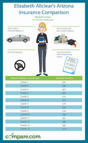 rates ontario canada 44billionlater arizona car insurance comparison chart and guide