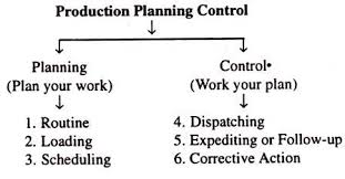 essay on production planning and control ppc top essays these functions are discussed below