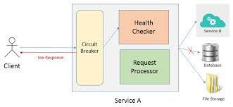 Circuit Breaker Pattern Magnificent What Is Circuit Breaker Design Pattern Amandeep On Software