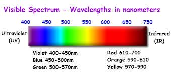 The Visible Spectrum Visible Spectrum Spectrum Red Filter