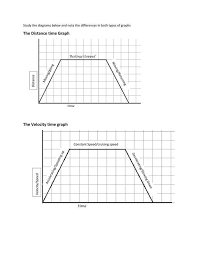 Distance Time And Velocity Time Graphs Csec Math Tutor