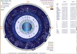 Sidereal Natal Chart Inner Sky Electrum Synoptical Astrology Software