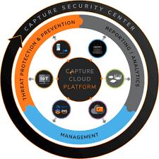 Cisco Org Chart 2016 Sonicwall Next Gen Firewalls Cybersecurity Solutions
