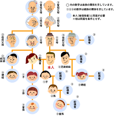 扶養 家族 条件