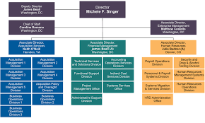 Organization Chart U S Department Of The Interior