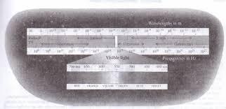 the electromagnetic spectrum physics homework help physics the electromagnetic spectrum