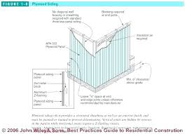 metal siding trim guide to installing wood wall house exterior for corrugated panels east end lofts