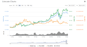 Litecoin Growth Chart Why Is Litecoin A Chicken Organic Growth Vs Active