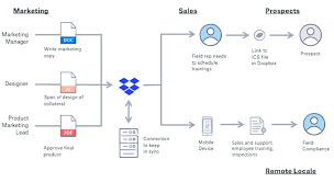 Dropbox Chart Its Time To Upgrade Your Workflow Dropbox Blog