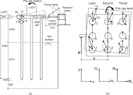 Pile Group Design Response Of 3 X 3 Pile Groups In Silt Subjected To Eccentric