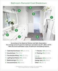 Bathroom Remodeling Cost Washington Dc Fix It Please Llc