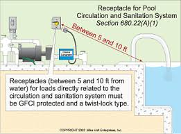 navigating the nec s rules for bodies of water the requirements of art 680 apply to the installation of electric wiring and equipment for pools fountains hot tubs spas and hydromassage bathtubs