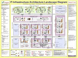 landscape architecture blueprints. Wonderful Architecture Dragon1 IT Infrastructure Architecture Blueprint My Bank Architectural  Examples And Landscape Blueprints