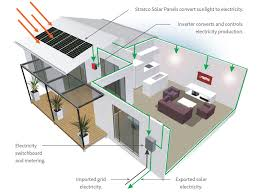 home solar system diagram facbooik com Electrical Wiring Of A House With Solar Panel delighful solar power diagram of to design decorating Home Electrical Panel
