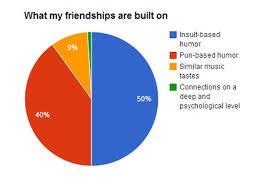 My Understanding Of Friendsship