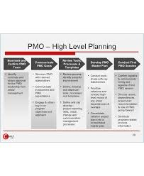 high level project schedule 9 high level project plan examples pdf examples
