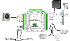 the basics door entry and access control systems intercoms r us ltd access control wiring diagram the basics door entry and access control systems intercoms r us ltd 2013 (c) system planning a typical system is as follows