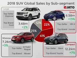 Global Suv Boom Continues In 2018 But Growth Moderates Jato
