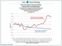 Chart Of The Day As The Print Industry Collapsed Demand