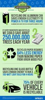 best reduce reuse recycle ideas environment  five important facts about recycling and the environment blog intelex