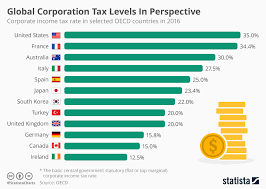 Chart Global Corporation Tax Levels In Perspective Statista