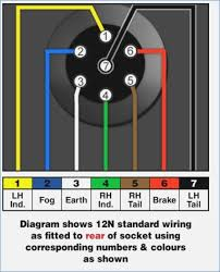 wiring diagram trailer socket preclinical co caravan towing socket wiring diagram towbar information towbar electrics wiring diagrams, wiring diagram trailer socket