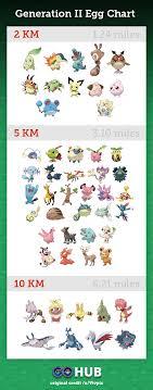 Pokemon Go Generation 2 Egg Chart