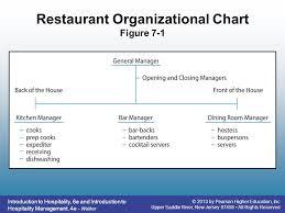 Hostess Rotation Chart Restaurant Operations Ppt Video Online Download