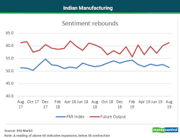 Pmi Chart Chart Of The Day India Manufacturing Pmi Shows Optimism