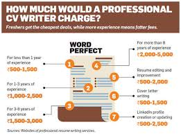 Looking For A Job Heres Why A Professional Should Write