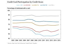 Credit Score Range Chart 2014 This Chart Shows That Americans May Be Getting Better With