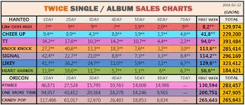 Gaon Chart Album Sales 2018 Twice Sold Nearly 3 Million Albums In Total Now Allkpop Forums