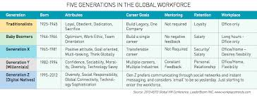 Five Generations In The Workplace Chart Image Result For Five Generations In The Workplace 2017