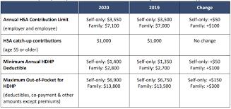 2019 Hsa Contribution Limits Chart Legal Alert Irs Releases 2020 Hsa Contribution Limits Ban